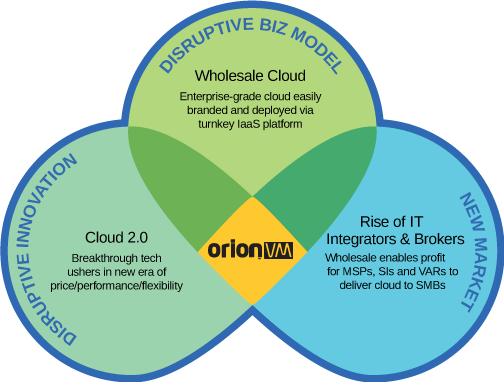 OrionVM Wholesale Cloud Venn