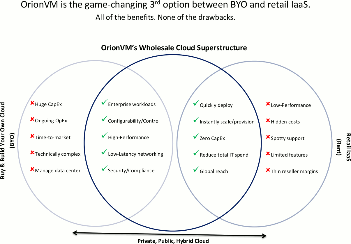 OrionVM Venn Diagram