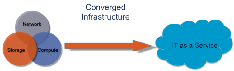 Converged-Infrastructure_OVM