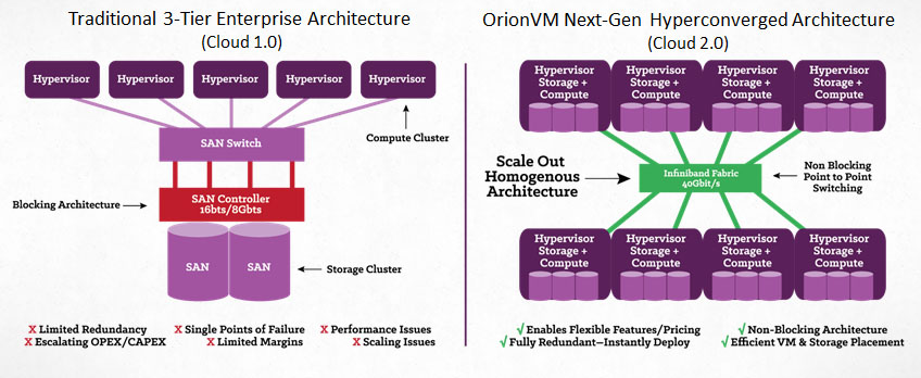 OrionVM Hyperconverged architecture